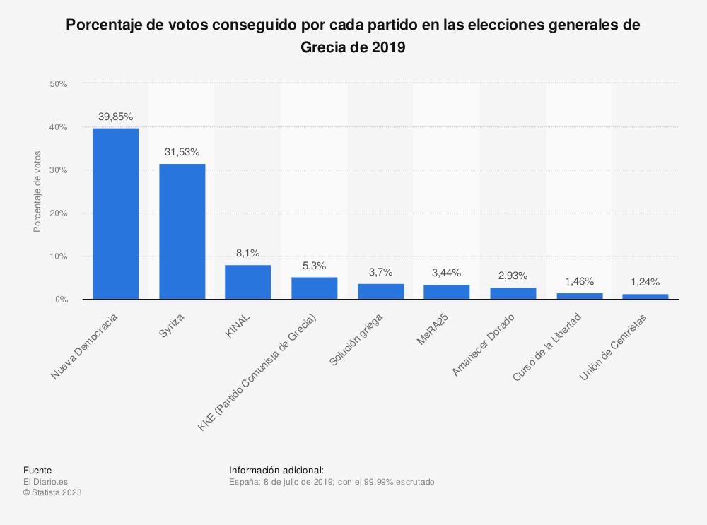 Estadística: Porcentaje de votos conseguido por cada partido en las elecciones generales de Grecia de 2019 | Statista