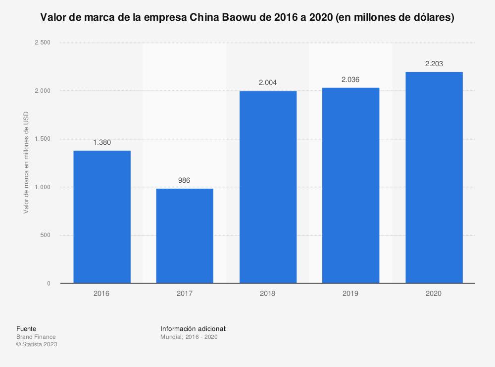 Estadística: Valor de marca de la empresa China Baowu de 2016 a 2020 (en millones de dólares) | Statista