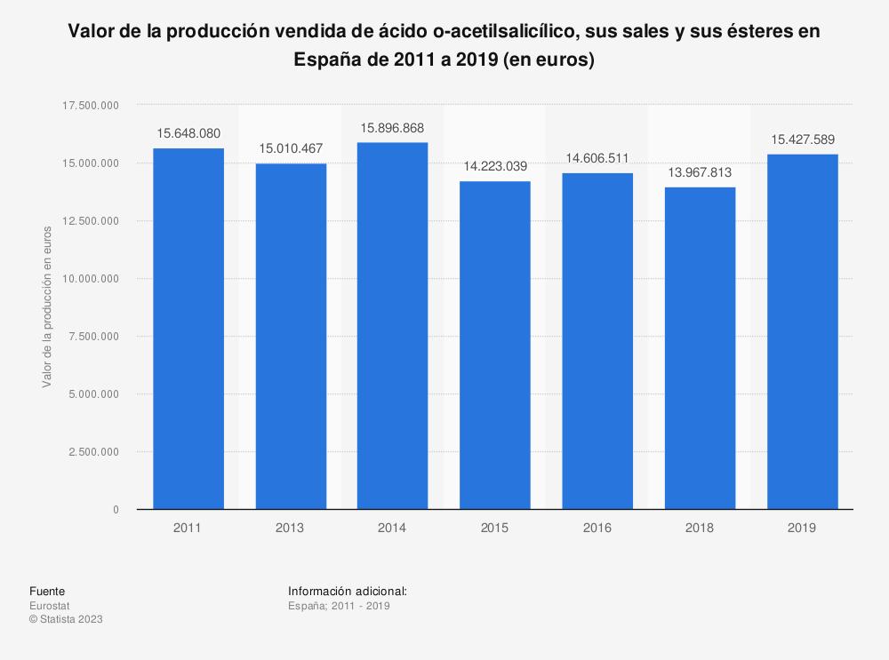 Estadística: Valor de la producción vendida de ácido o-acetilsalicílico, sus sales y sus ésteres en España de 2011 a 2019 (en euros) | Statista