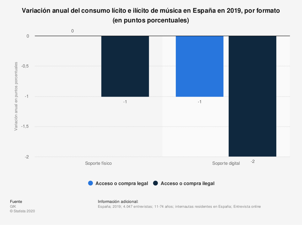 Estadística: Variación anual del consumo lícito e ilícito de música en España en 2019, por formato (en puntos porcentuales)  | Statista