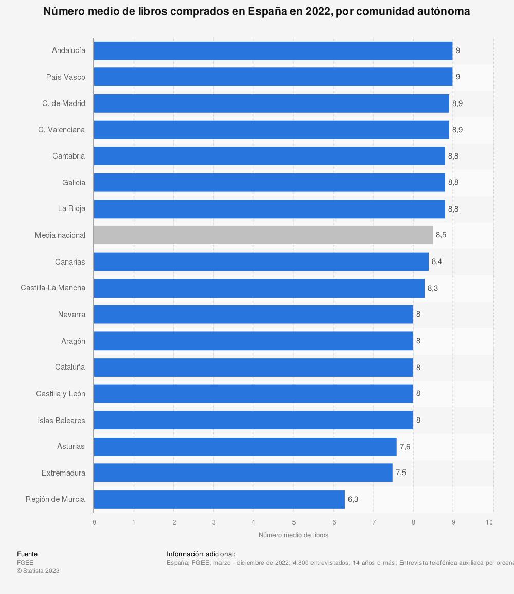Estadística: Número medio de libros comprados en España en 2019, por comunidad autónoma | Statista