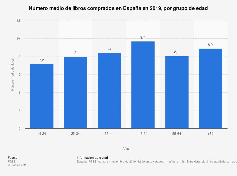 Estadística: Número medio de libros comprados en España en 2019, por grupo de edad  | Statista