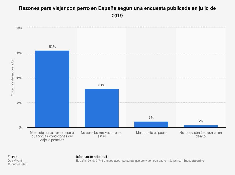 Estadística: Razones para viajar con perro en España según una encuesta publicada en julio de 2019   Statista