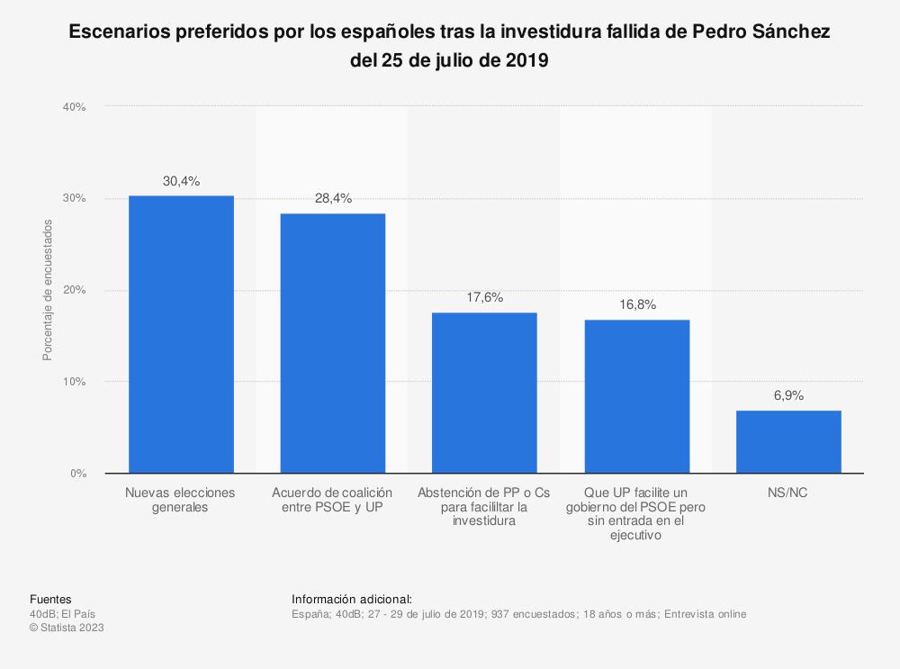 Estadística: Escenarios preferidos por los españoles tras la investidura fallida de Pedro Sánchez del 25 de julio de 2019 | Statista
