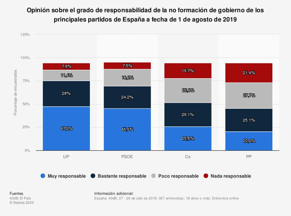 Estadística: Opinión sobre el grado de responsabilidad de la no formación de gobierno de los principales partidos de España a fecha de 1 de agosto de 2019 | Statista