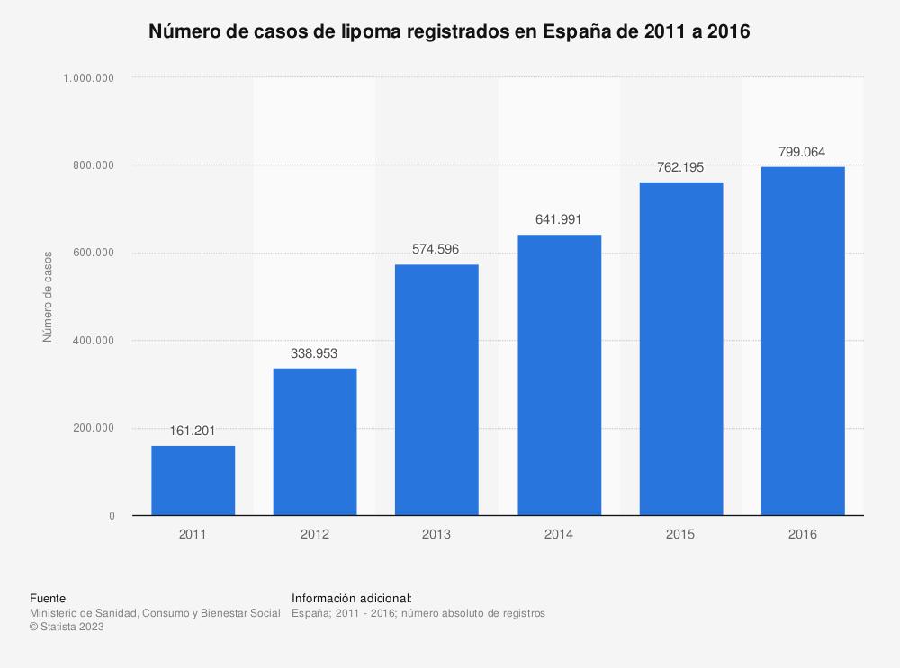 Estadística: Número de casos de lipoma registrados en España de 2011 a 2016   Statista