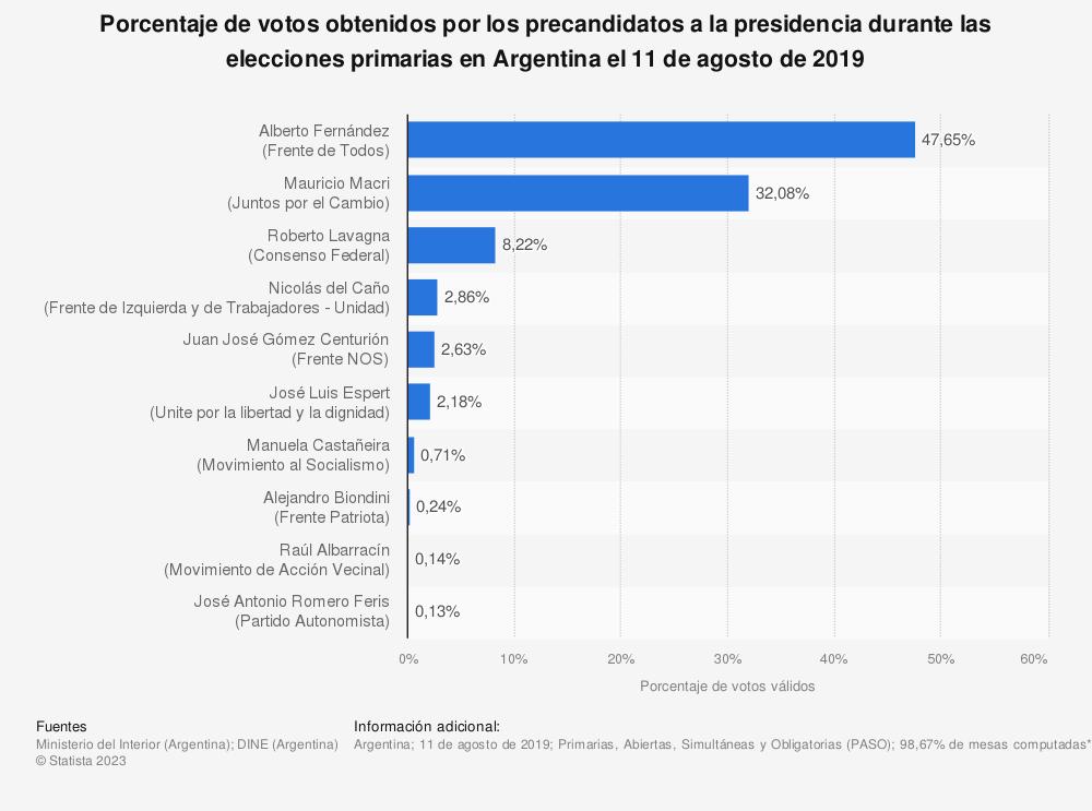 Estadística: Porcentaje de votos obtenidos por los precandidatos a la presidencia durante las elecciones primarias en Argentina el 11 de agosto de 2019 | Statista
