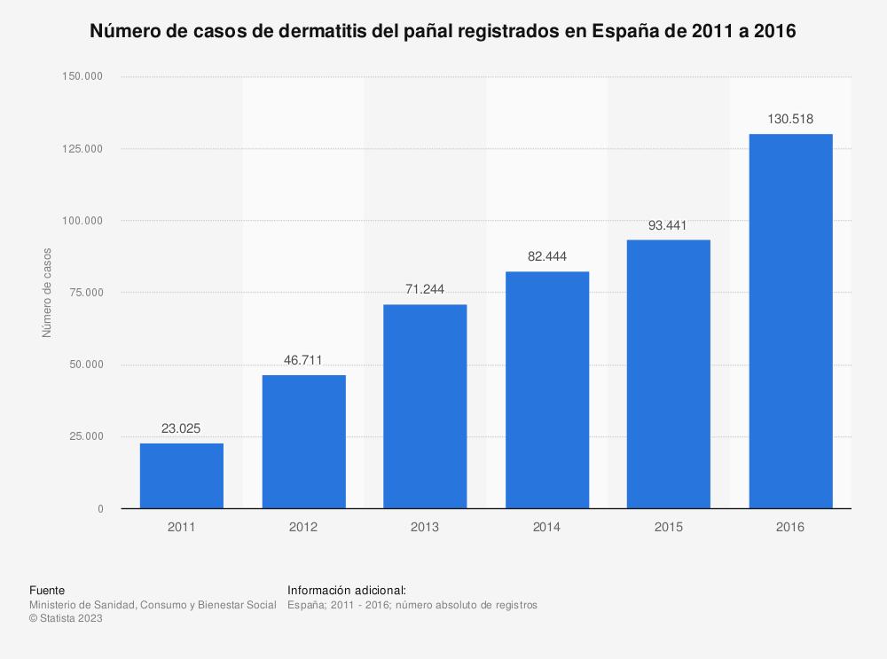 Estadística: Número de casos de dermatitis del pañal registrados en España de 2011 a 2016 | Statista