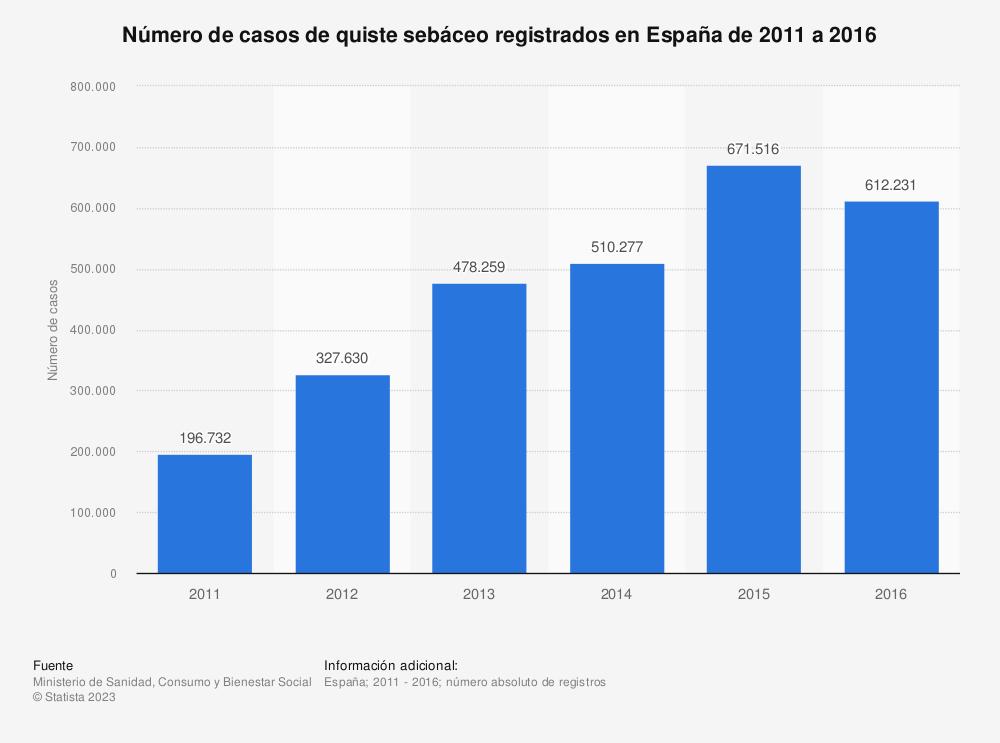 Estadística: Número de casos de quiste sebáceo registrados en España de 2011 a 2016   Statista