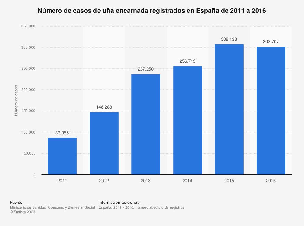 Estadística: Número de casos de uña encarnada registrados en España de 2011 a 2016 | Statista