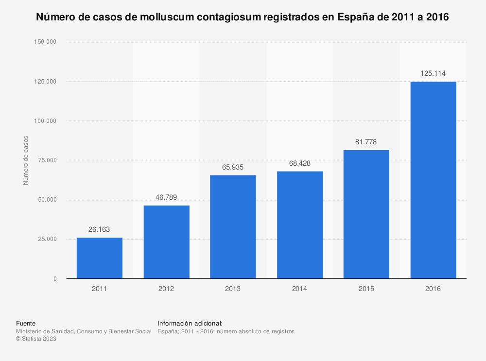 Estadística: Número de casos de molluscum contagiosum registrados en España de 2011 a 2016 | Statista