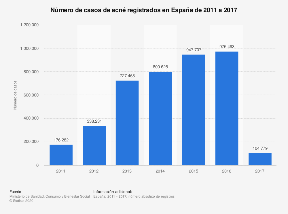 Estadística: Número de casos de acné registrados en España de 2011 a 2017 | Statista
