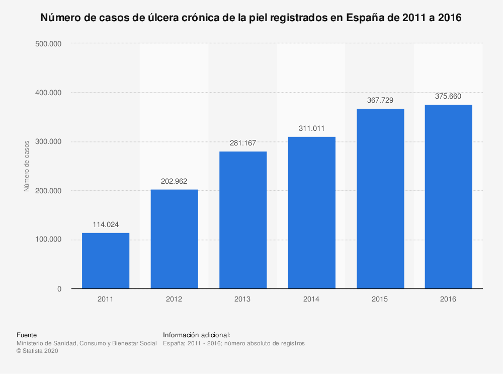 Estadística: Número de casos de úlcera crónica de la piel registrados en España de 2011 a 2016 | Statista