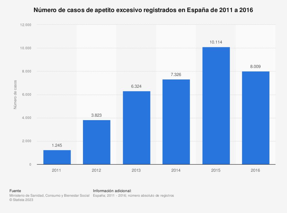 Estadística: Número de casos de apetito excesivo registrados en España de 2011 a 2016 | Statista