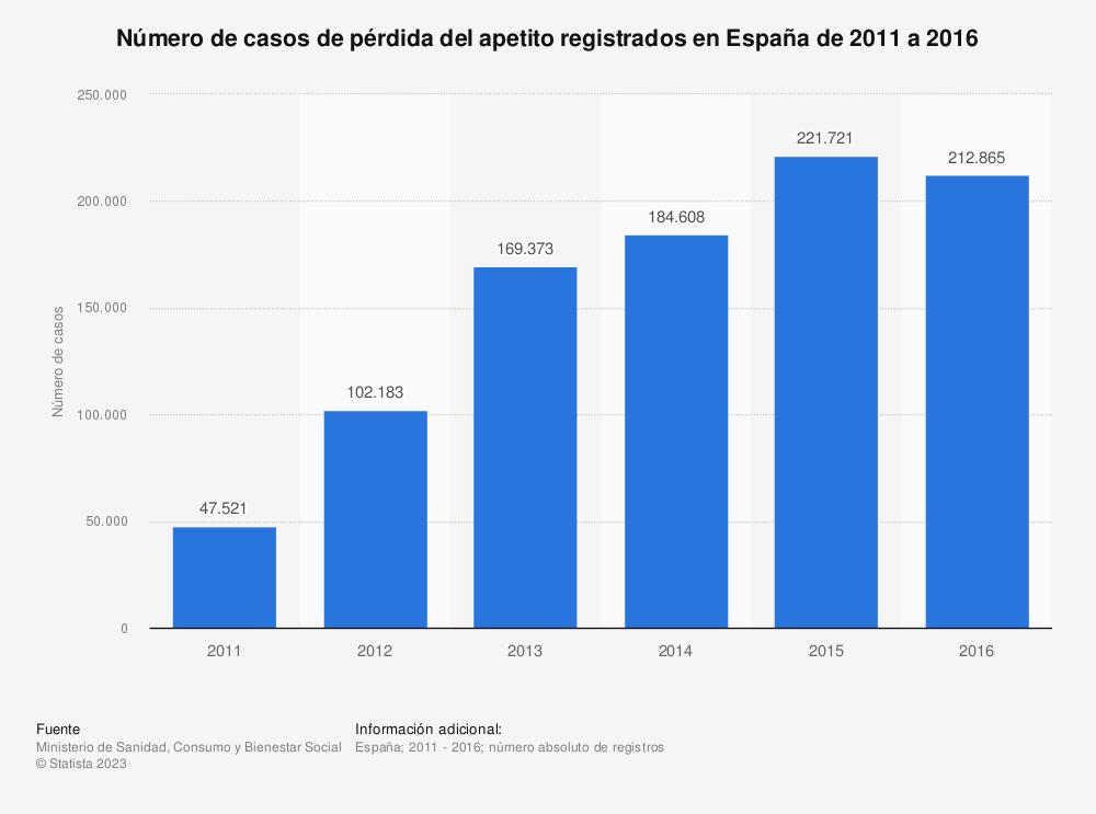 Estadística: Número de casos de pérdida del apetito registrados en España de 2011 a 2016 | Statista