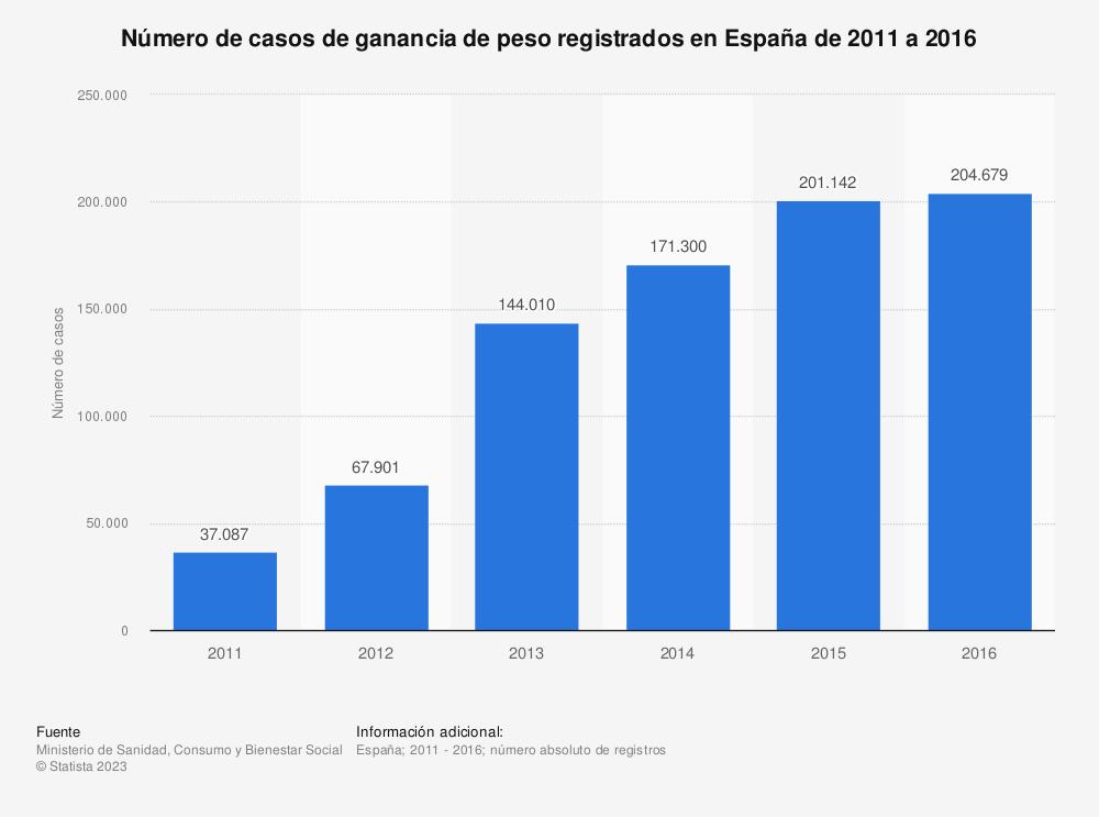 Estadística: Número de casos de ganancia de peso registrados en España de 2011 a 2016 | Statista