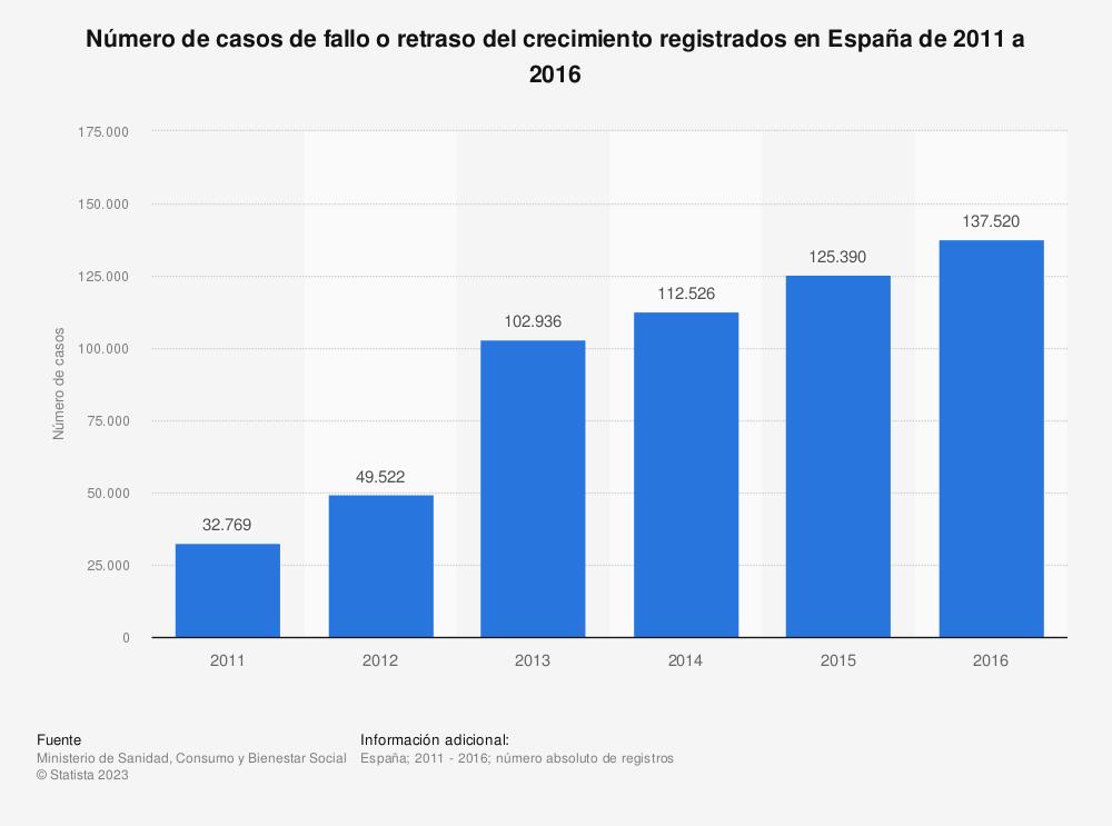 Estadística: Número de casos de fallo o retraso del crecimiento registrados en España de 2011 a 2016 | Statista