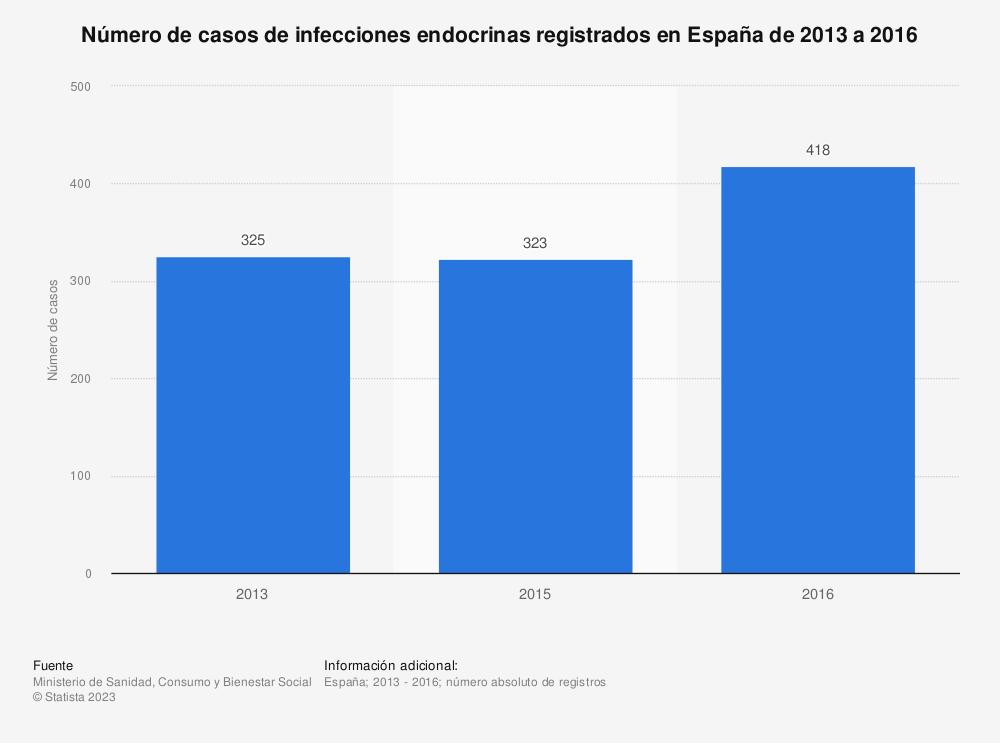 Estadística: Número de casos de infecciones endocrinas registrados en España de 2013 a 2016 | Statista