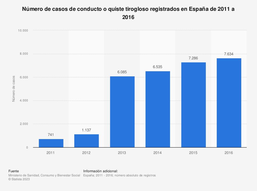 Estadística: Número de casos de conducto o quiste tirogloso registrados en España de 2011 a 2016 | Statista