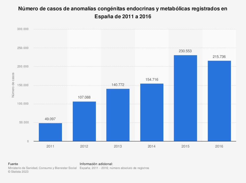 Estadística: Número de casos de anomalías congénitas endocrinas y metabólicas registrados en España de 2011 a 2016 | Statista