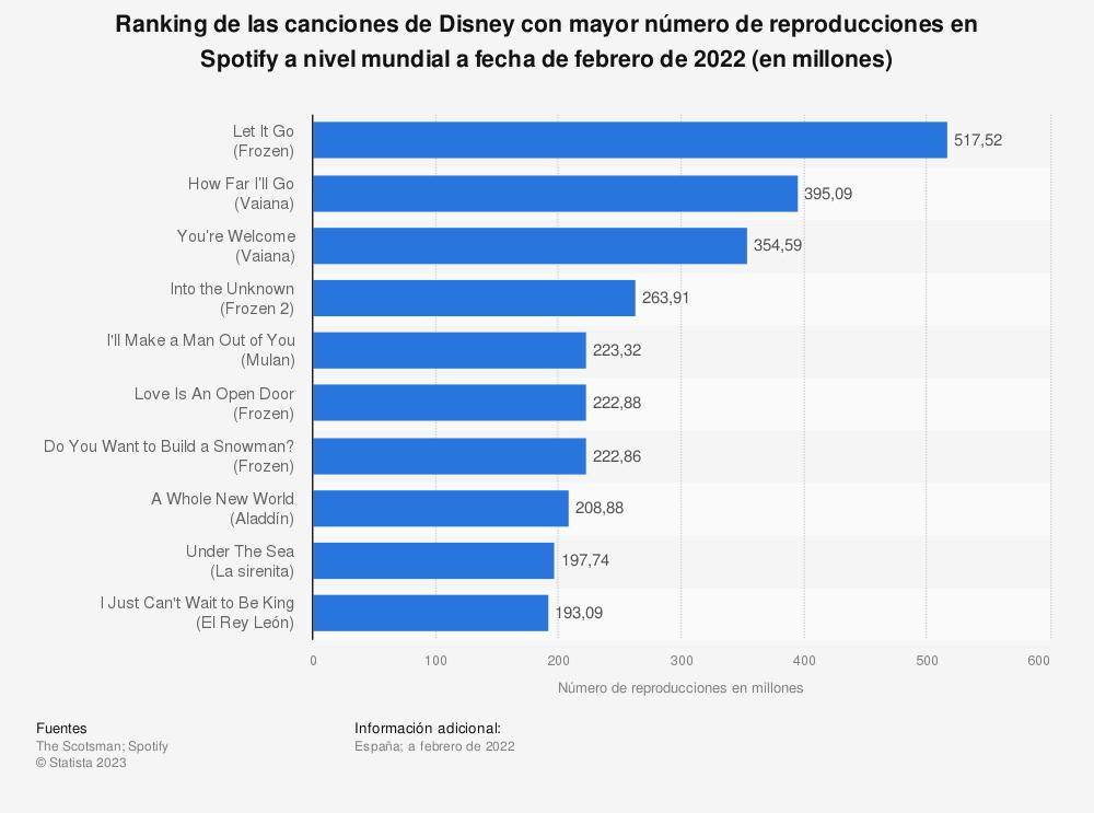 Estadística: Ranking de las canciones de Disney con mayor número de reproducciones en Spotify a nivel mundial a fecha de julio de 2019 (en millones) | Statista