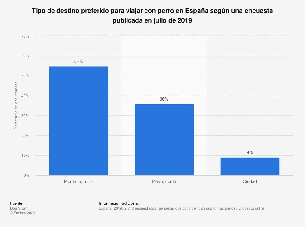 Estadística: Tipo de destino preferido para viajar con perro en España según una encuesta publicada en julio de 2019 | Statista