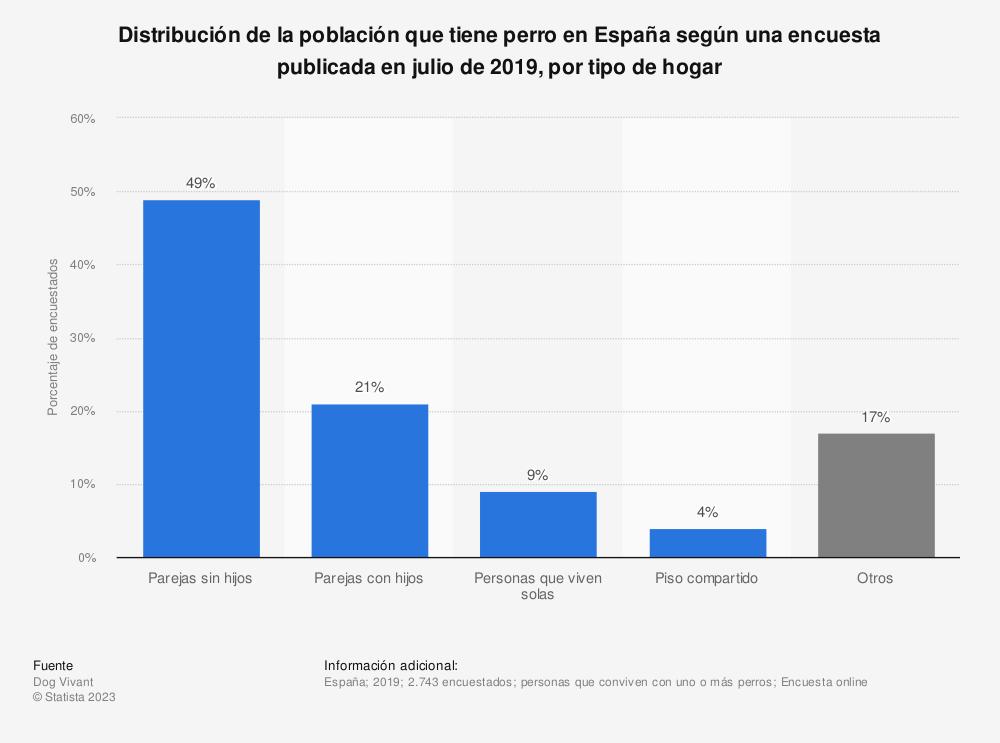 Estadística: Distribución de la población que tiene perro en España según una encuesta publicada en julio de 2019, por tipo de hogar | Statista