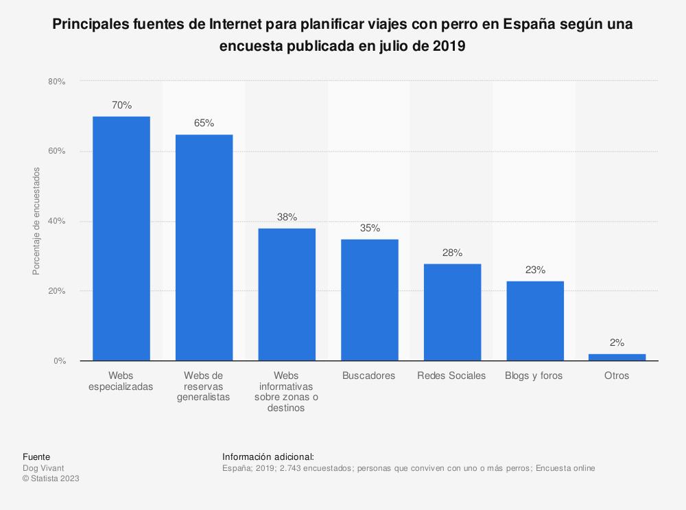 Estadística: Principales fuentes de Internet para planificar viajes con perro en España según una encuesta publicada en julio de 2019 | Statista