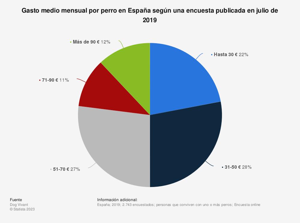Estadística: Gasto medio mensual por perro en España según una encuesta publicada en julio de 2019 | Statista
