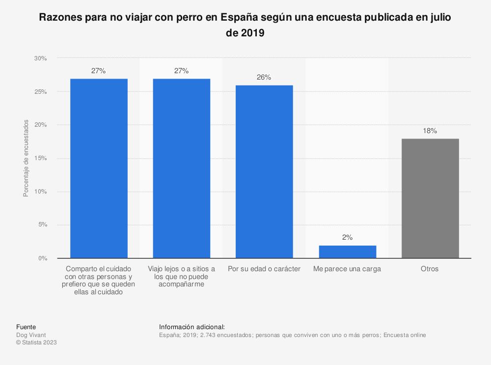 Estadística: Razones para no viajar con perro en España según una encuesta publicada en julio de 2019 | Statista