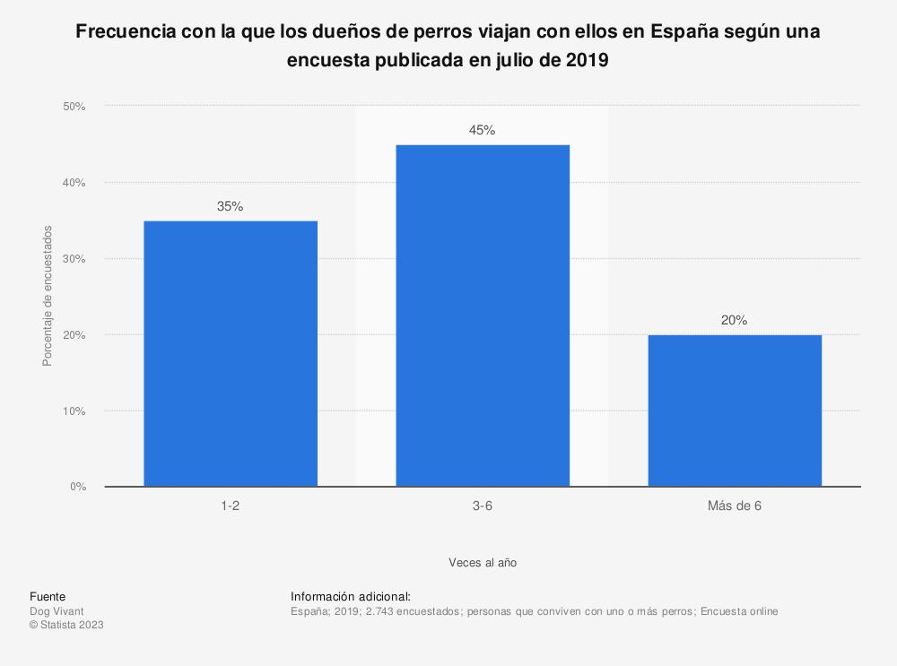 Estadística: Frecuencia con la que los dueños de perros viajan con ellos en España según una encuesta publicada en julio de 2019   Statista