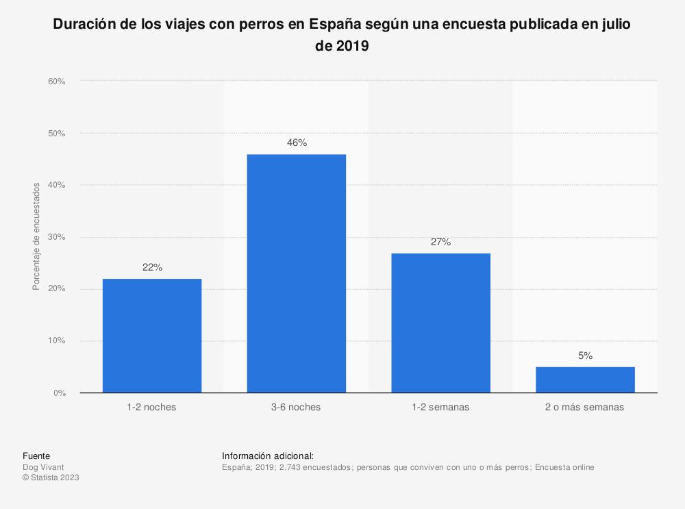 Estadística: Duración de los viajes con perros en España según una encuesta publicada en julio de 2019 | Statista