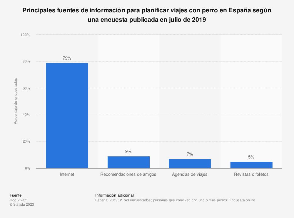 Estadística: Principales fuentes de información para planificar viajes con perro en España según una encuesta publicada en julio de 2019 | Statista