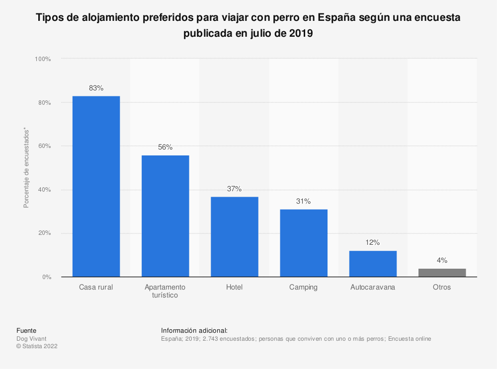 Estadística: Tipos de alojamiento preferidos para viajar con perro en España según una encuesta publicada en julio de 2019   Statista