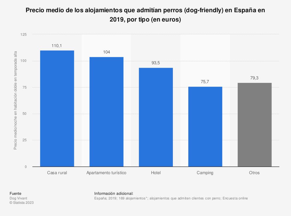 Estadística: Precio medio de los alojamientos que admitían perros (dog-friendly) en España en 2019, por tipo (en euros) | Statista