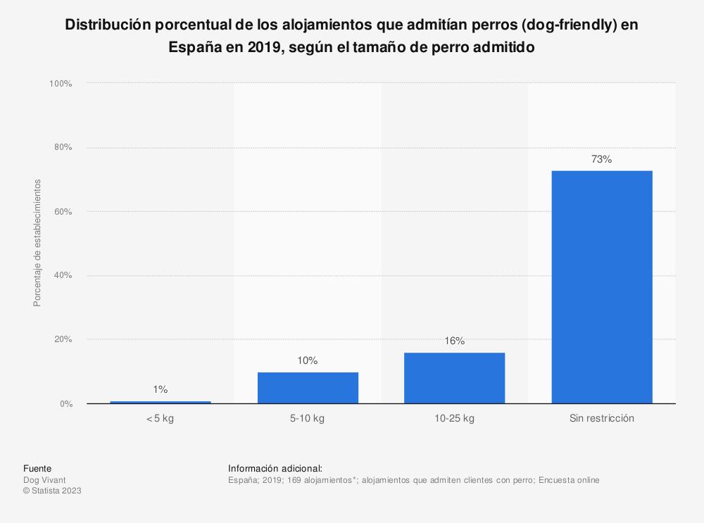 Estadística: Distribución porcentual de los alojamientos que admitían perros (dog-friendly) en España en 2019, según el tamaño de perro admitido | Statista