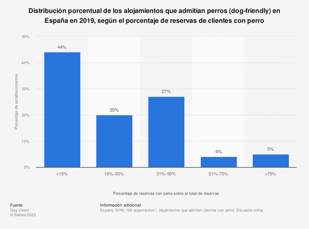 Estadística: Distribución porcentual de los alojamientos que admitían perros (dog-friendly) en España en 2019, según el porcentaje de reservas de clientes con perro | Statista