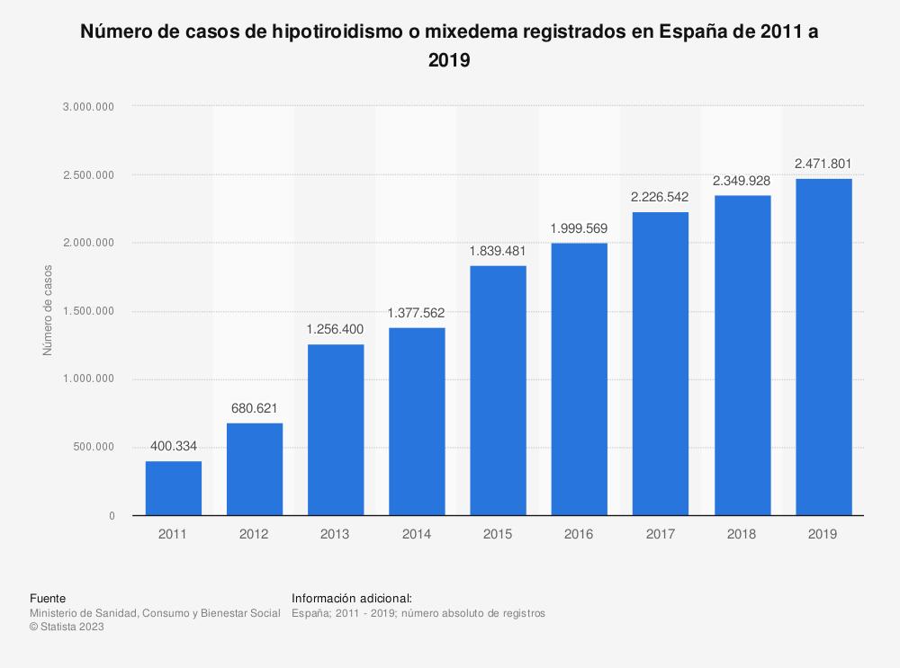 Estadística: Número de casos de hipotiroidismo o mixedema registrados en España de 2011 a 2017 | Statista