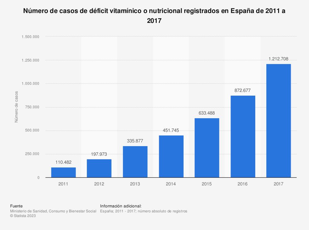 Estadística: Número de casos de déficit vitamínico o nutricional registrados en España de 2011 a 2017 | Statista