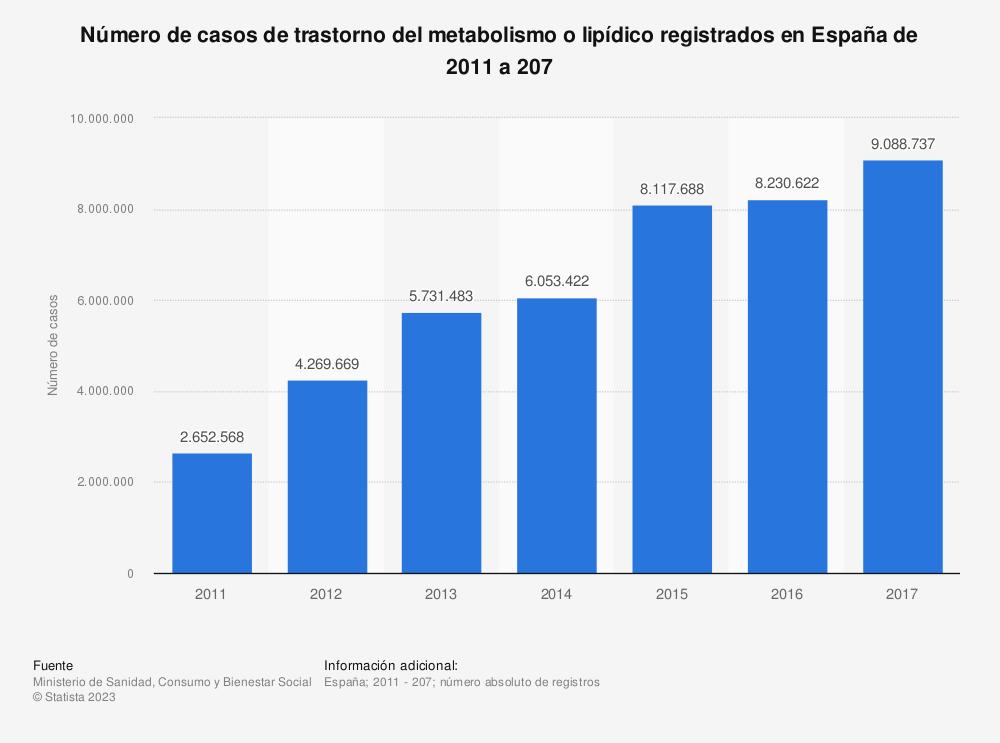 Estadística: Número de casos de trastorno del metabolismo o lipídico registrados en España de 2011 a 207   Statista