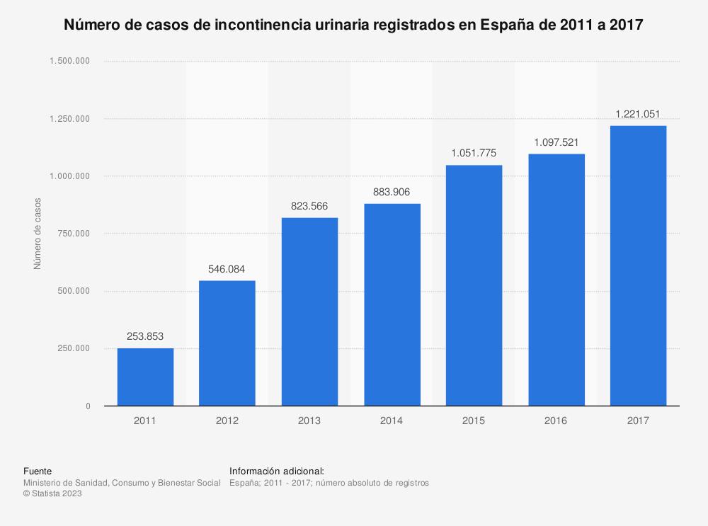 Estadística: Número de casos de incontinencia urinaria registrados en España de 2011 a 2017   Statista