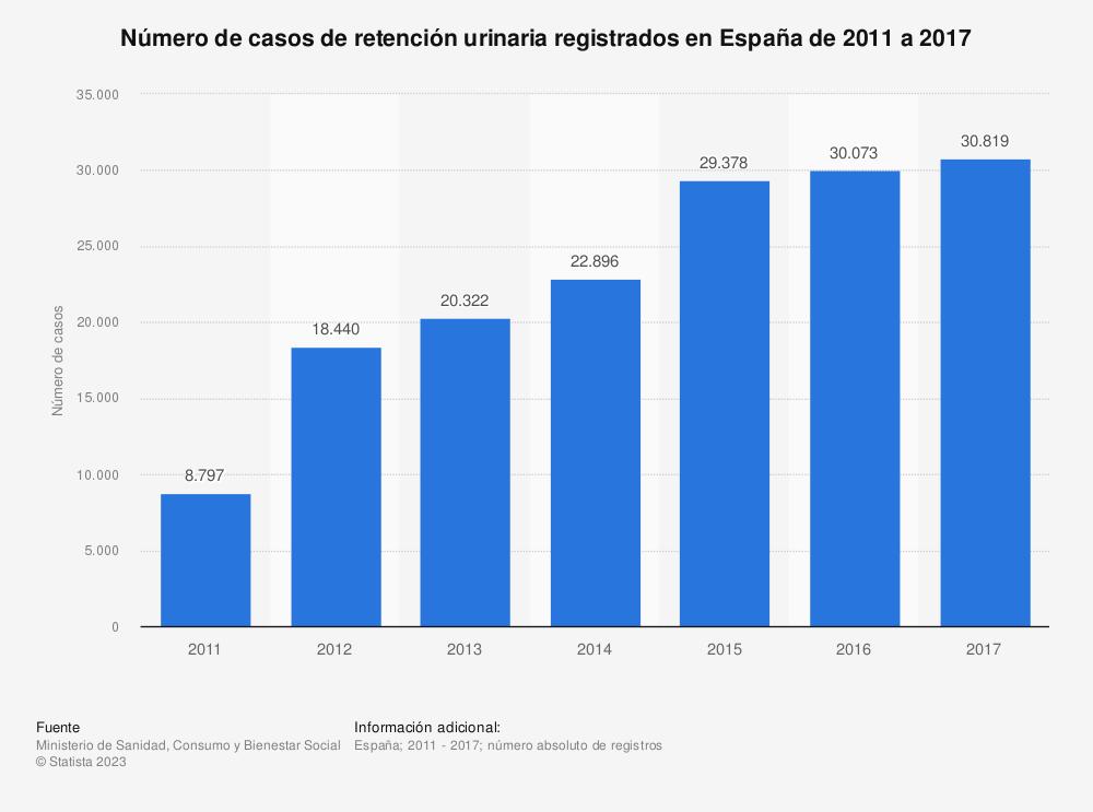 Estadística: Número de casos de retención urinaria registrados en España de 2011 a 2017   Statista