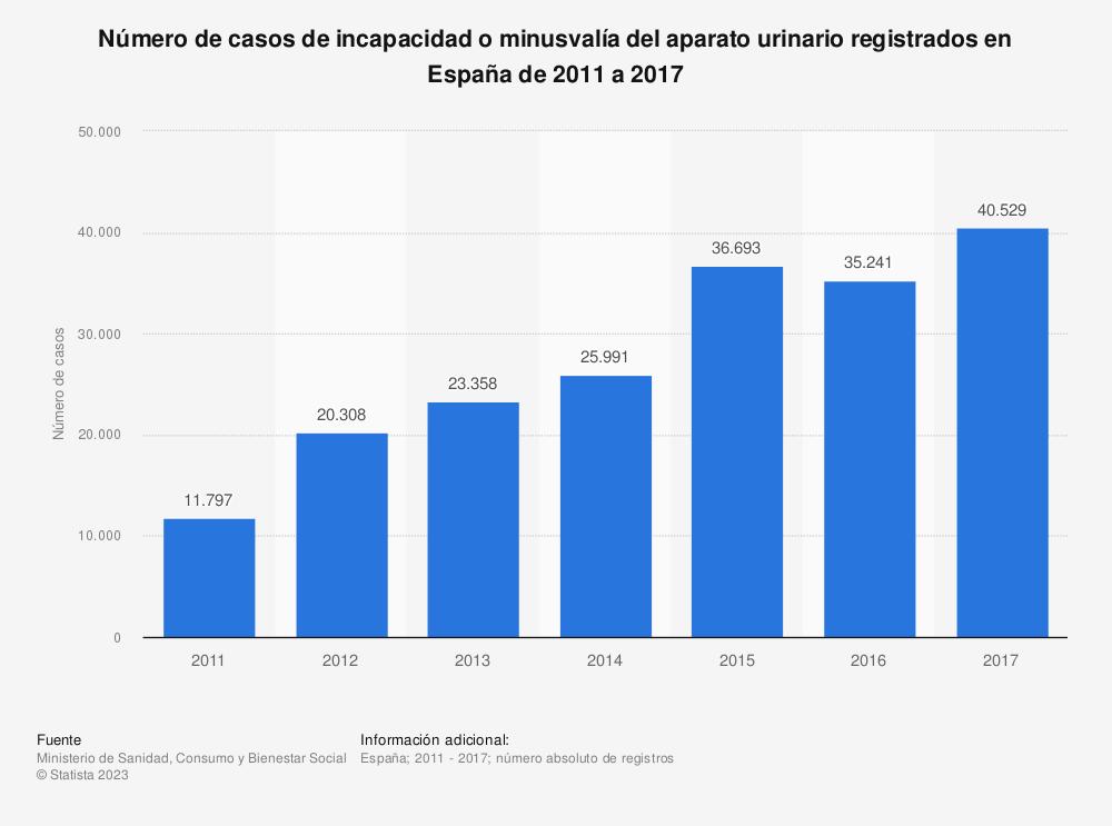 Estadística: Número de casos de incapacidad o minusvalía del aparato urinario registrados en España de 2011 a 2017 | Statista