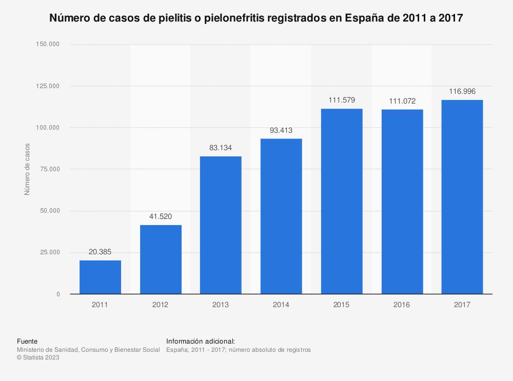Estadística: Número de casos de pielitis o pielonefritis registrados en España de 2011 a 2017 | Statista
