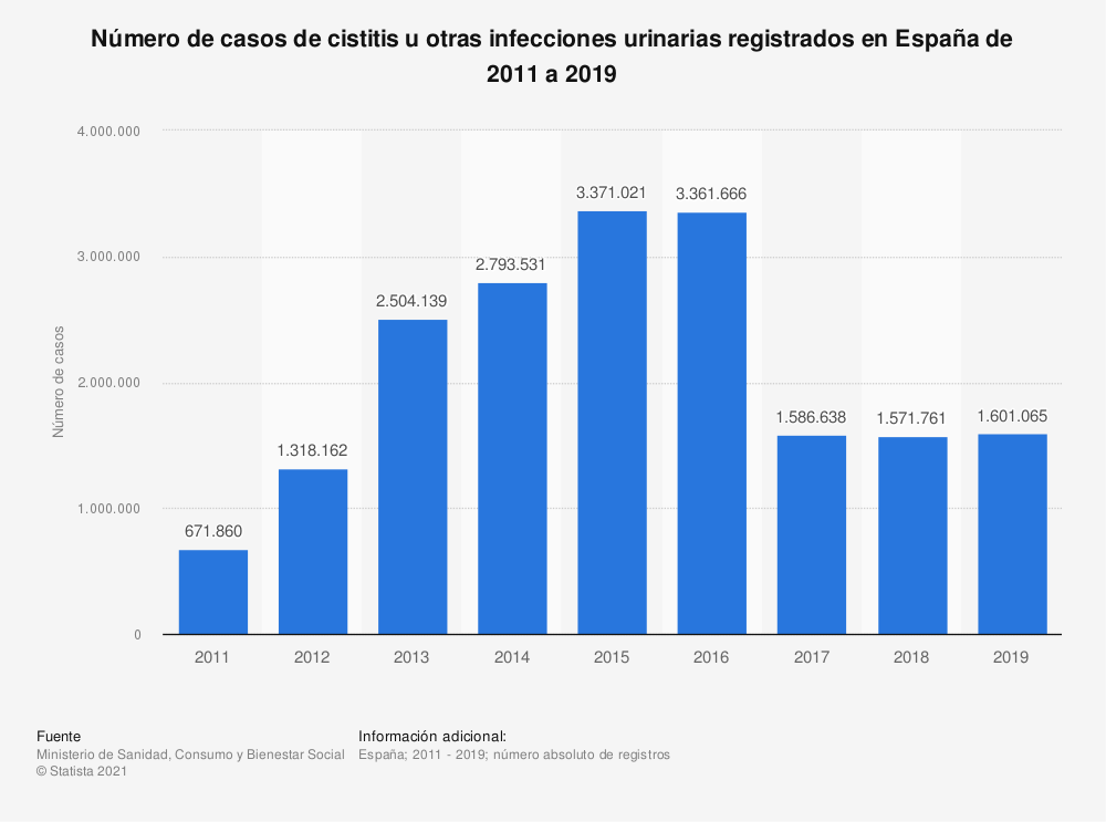 Estadística: Número de casos de cistitis u otras infecciones urinarias registrados en España de 2011 a 2017   Statista