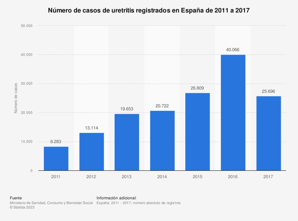 Estadística: Número de casos de uretritis registrados en España de 2011 a 2017   Statista