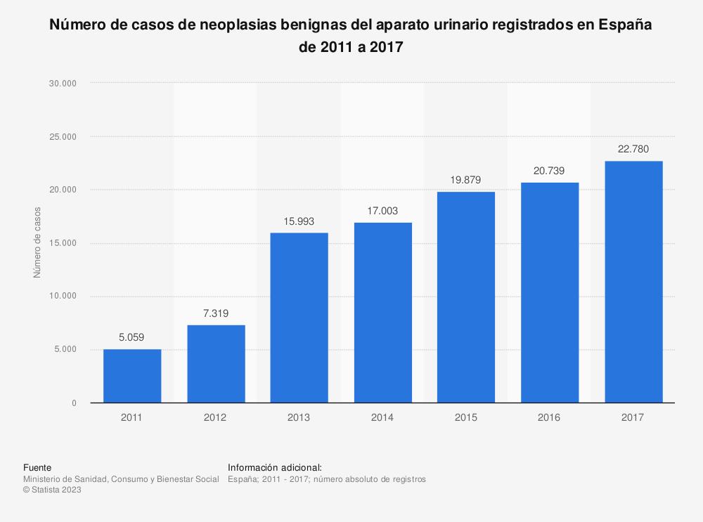Estadística: Número de casos de neoplasias benignas del aparato urinario registrados en España de 2011 a 2017 | Statista