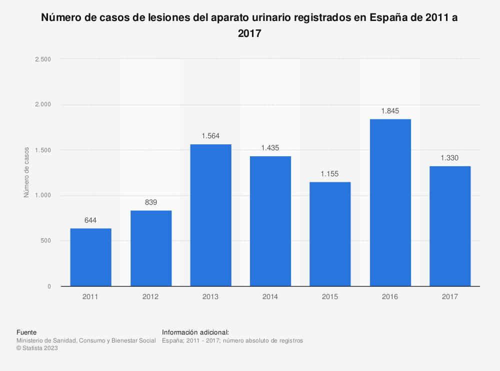 Estadística: Número de casos de lesiones del aparato urinario registrados en España de 2011 a 2017 | Statista