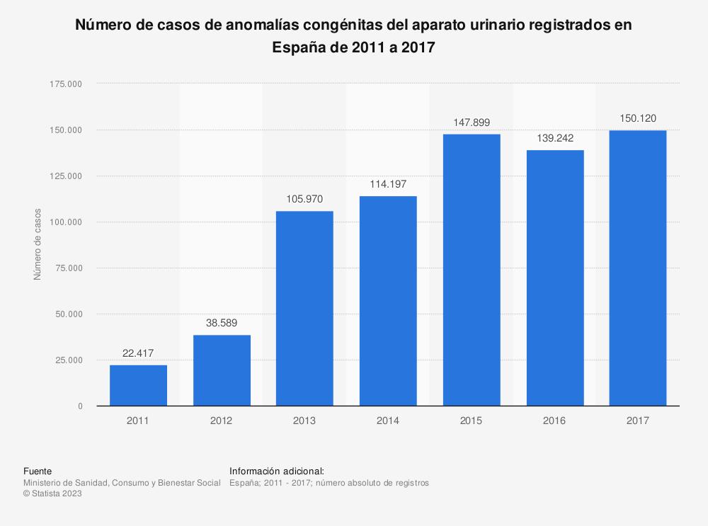 Estadística: Número de casos de anomalías congénitas del aparato urinario registrados en España de 2011 a 2017 | Statista