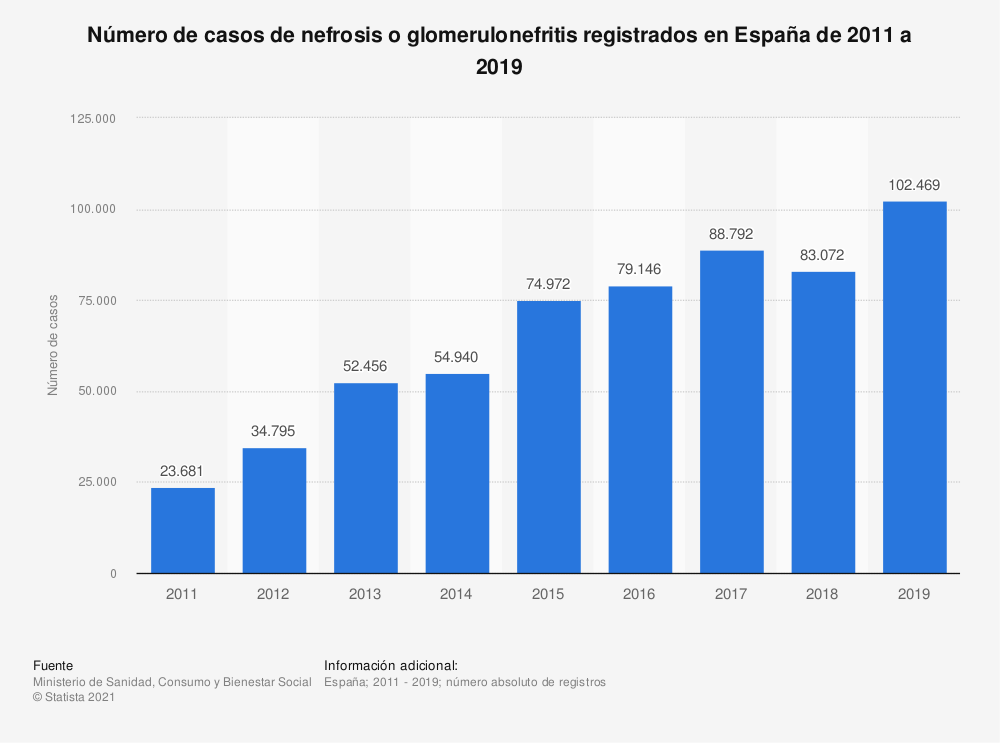 Estadística: Número de casos de nefrosis o glomerulonefritis registrados en España de 2011 a 2017 | Statista